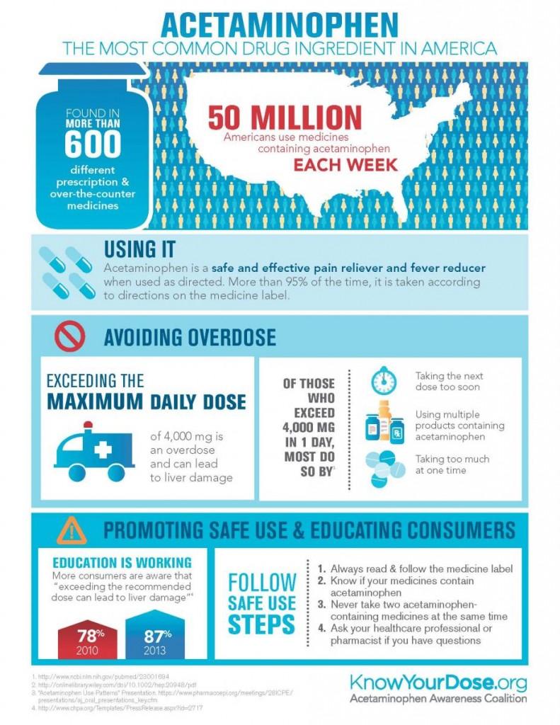acetaminophen_infographic
